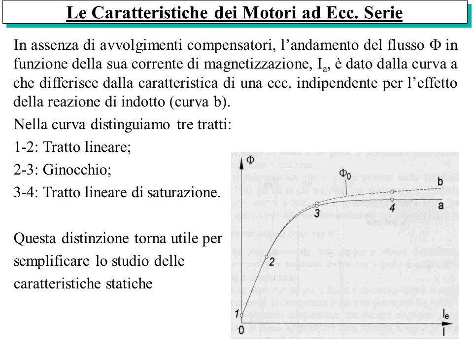 La Caratteristica Elettromeccanica di Velocità (, n=f(I a )) Dalla relazione che lega il numero di giri alla corrente di armatura: Nellipotesi di motore non saturo (tratto 1-2) Se nella prima eq.