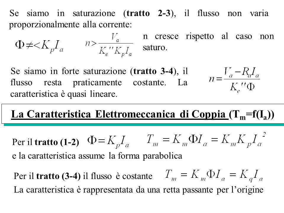 Se siamo in saturazione (tratto 2-3), il flusso non varia proporzionalmente alla corrente: n cresce rispetto al caso non saturo. Se siamo in forte sat