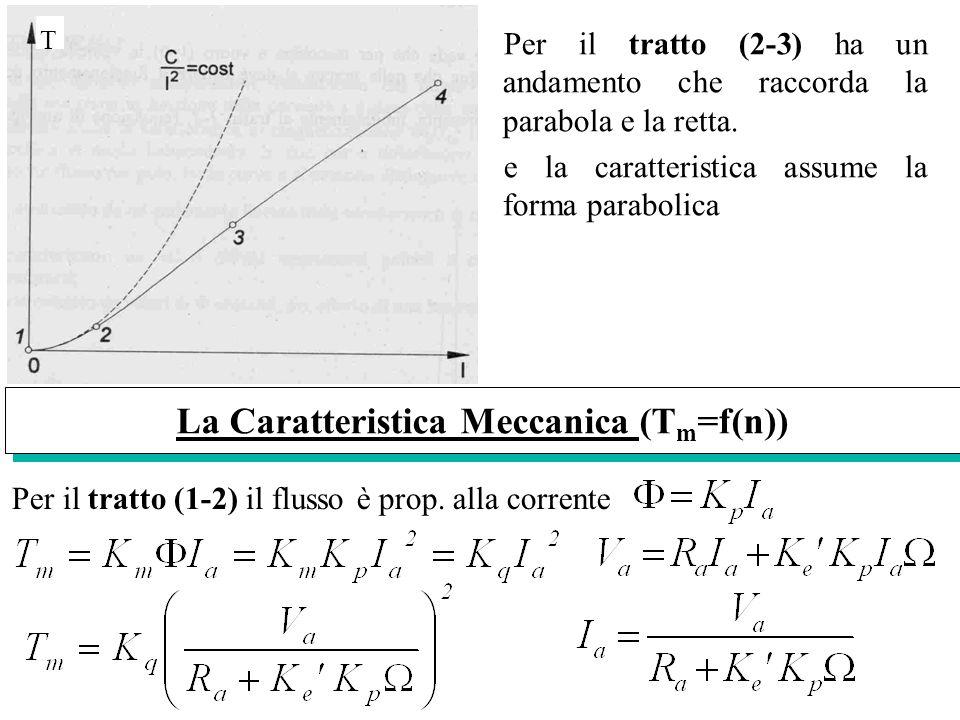 Per il tratto (2-3) ha un andamento che raccorda la parabola e la retta. e la caratteristica assume la forma parabolica Per il tratto (1-2) il flusso
