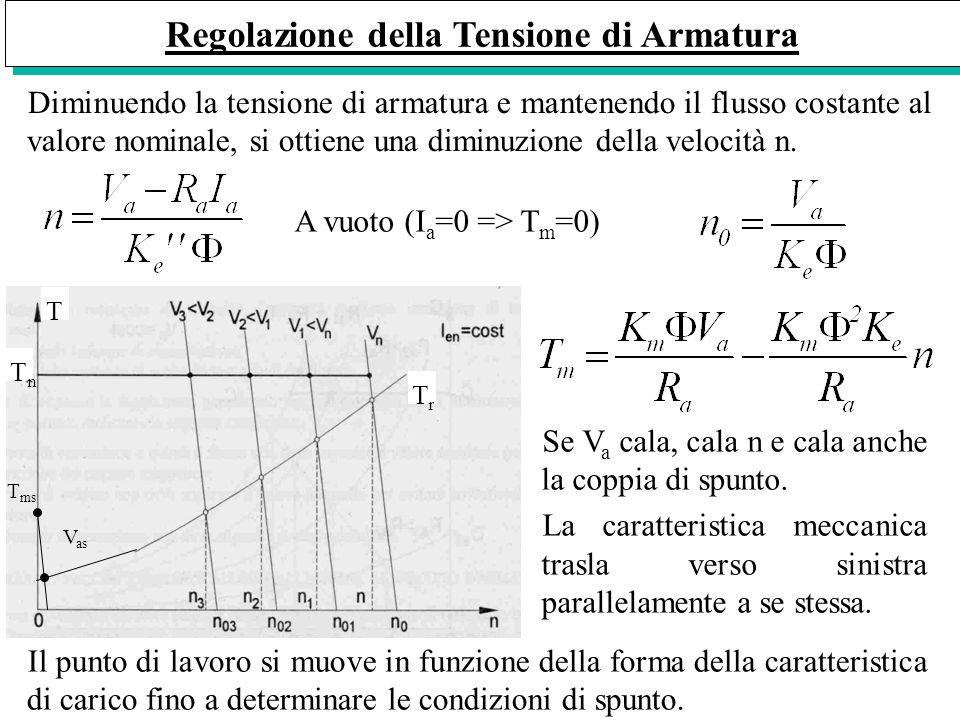 Regolazione della Tensione di Armatura Diminuendo la tensione di armatura e mantenendo il flusso costante al valore nominale, si ottiene una diminuzio