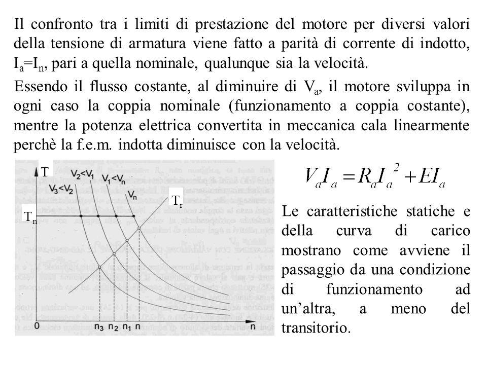 Il confronto tra i limiti di prestazione del motore per diversi valori della tensione di armatura viene fatto a parità di corrente di indotto, I a =I
