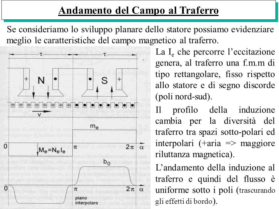 Andamento del Campo al Traferro Se consideriamo lo sviluppo planare dello statore possiamo evidenziare meglio le caratteristiche del campo magnetico a