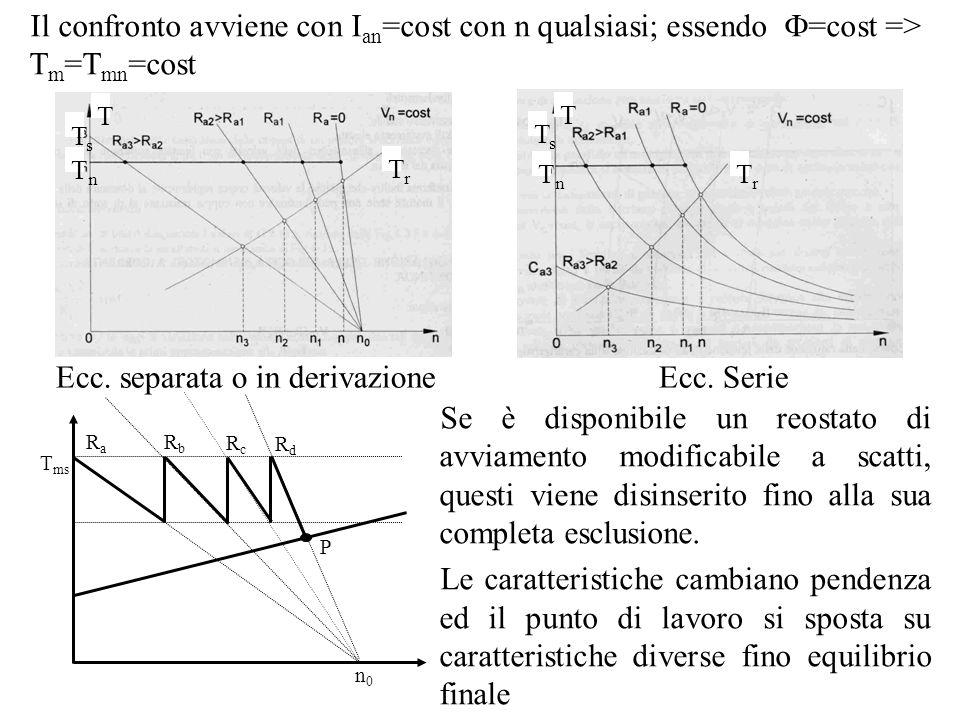 Il confronto avviene con I an =cost con n qualsiasi; essendo =cost => T m =T mn =cost T TnTn TrTr TsTs Ecc. separata o in derivazioneEcc. Serie T TnTn