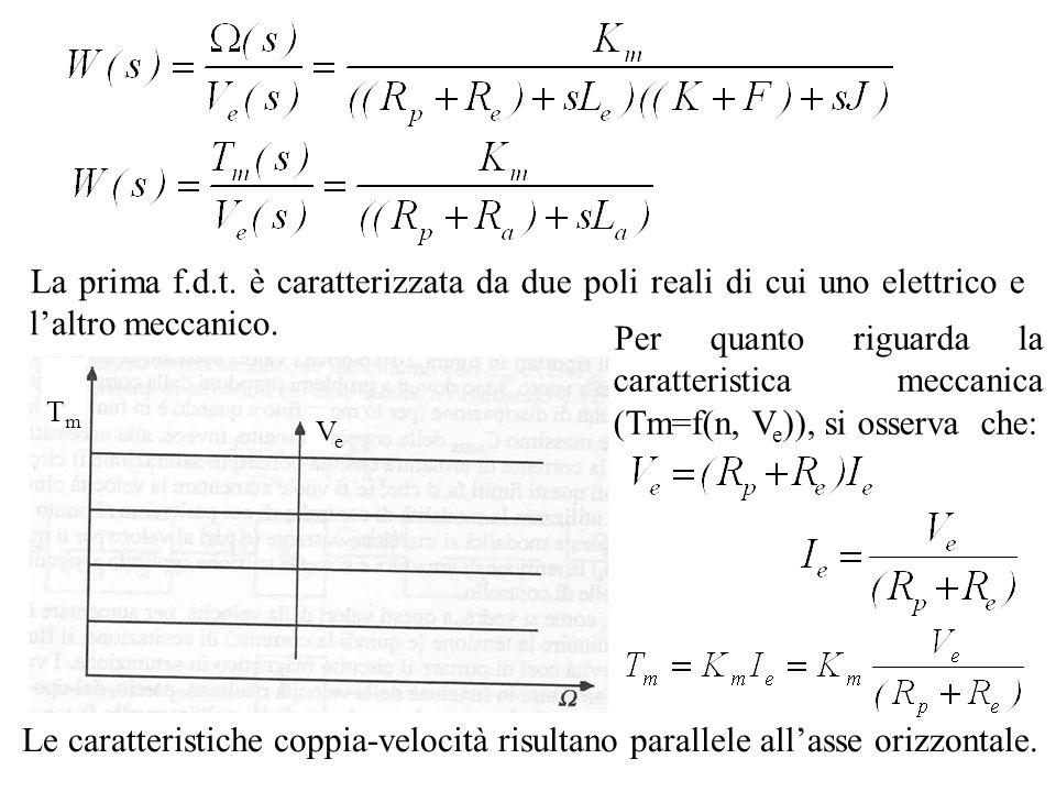La prima f.d.t. è caratterizzata da due poli reali di cui uno elettrico e laltro meccanico. TmTm VeVe Per quanto riguarda la caratteristica meccanica