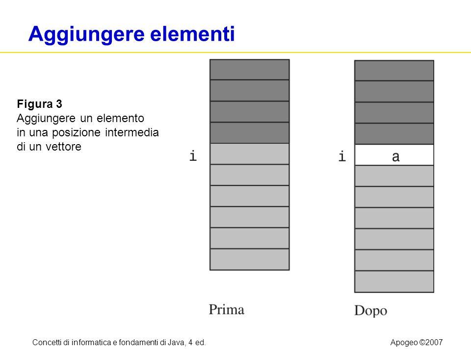 Concetti di informatica e fondamenti di Java, 4 ed.Apogeo ©2007 Aggiungere elementi Figura 3 Aggiungere un elemento in una posizione intermedia di un