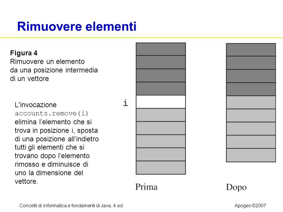 Concetti di informatica e fondamenti di Java, 4 ed.Apogeo ©2007 Rimuovere elementi Figura 4 Rimuovere un elemento da una posizione intermedia di un ve
