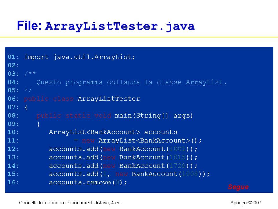 Concetti di informatica e fondamenti di Java, 4 ed.Apogeo ©2007 File: ArrayListTester.java 01: import java.util.ArrayList; 02: 03: /** 04: Questo programma collauda la classe ArrayList.