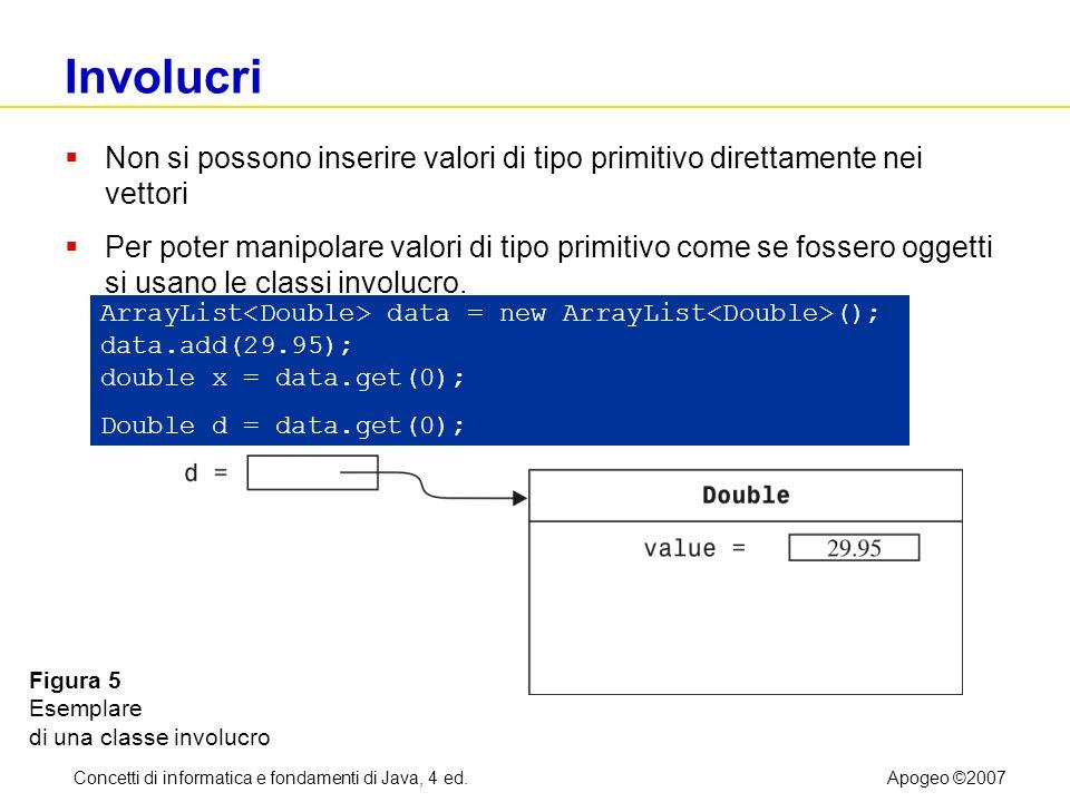 Concetti di informatica e fondamenti di Java, 4 ed.Apogeo ©2007 Involucri Non si possono inserire valori di tipo primitivo direttamente nei vettori Pe