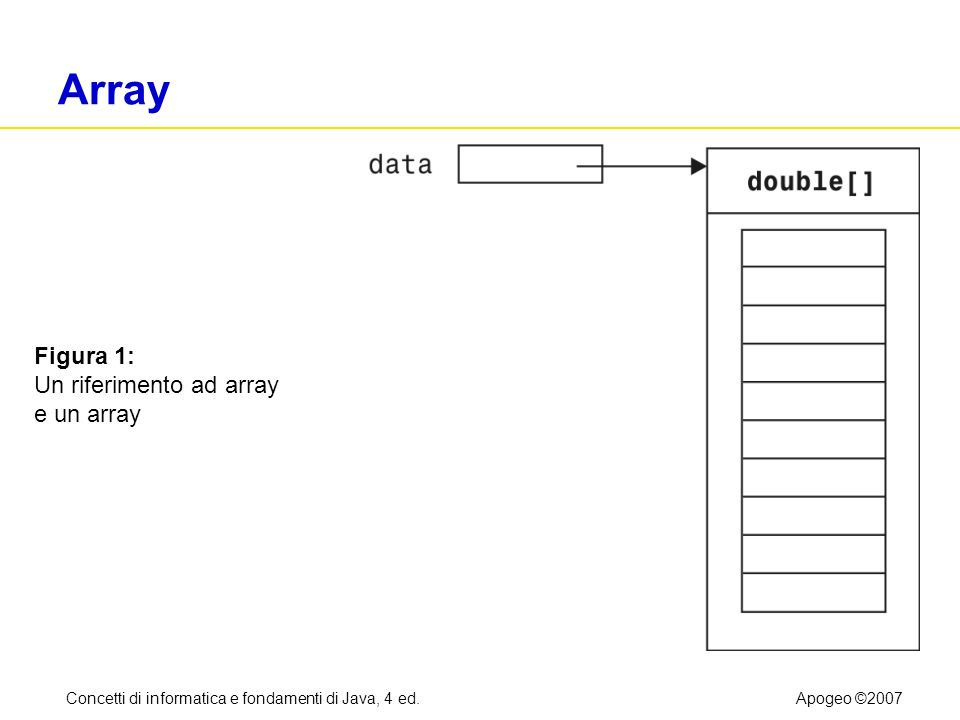 Concetti di informatica e fondamenti di Java, 4 ed.Apogeo ©2007 Il ciclo for generalizzato Il ciclo for generalizzato scandisce tutti gli elementi di una raccolta: Segue double[] data =...; double sum = 0; for (double e : data) // si legge per ogni e in data { sum = sum + e; }
