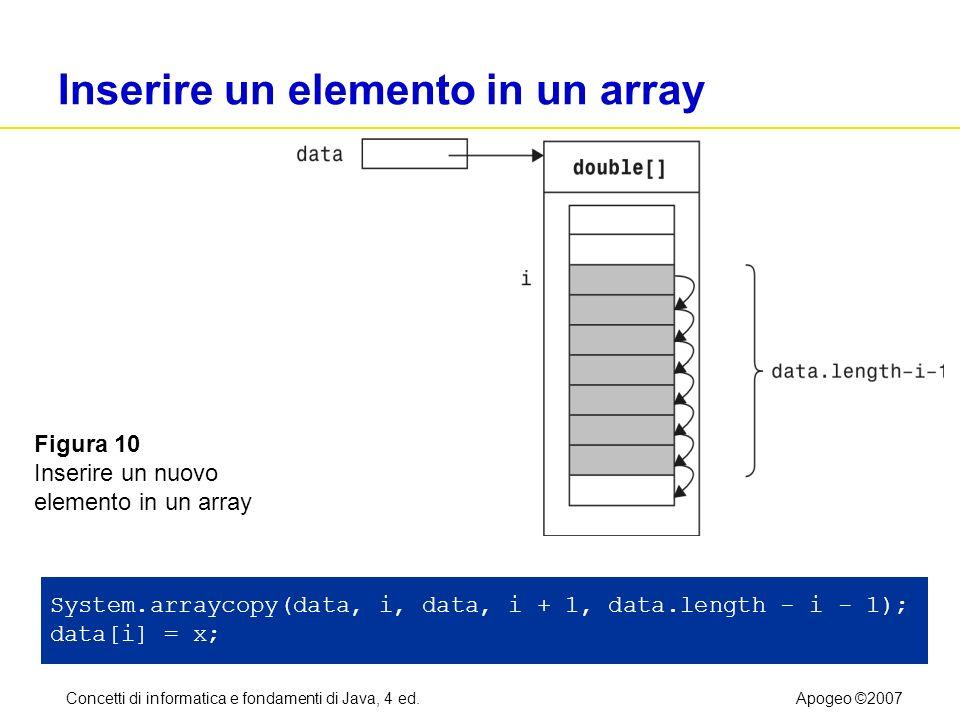 Concetti di informatica e fondamenti di Java, 4 ed.Apogeo ©2007 Inserire un elemento in un array System.arraycopy(data, i, data, i + 1, data.length -