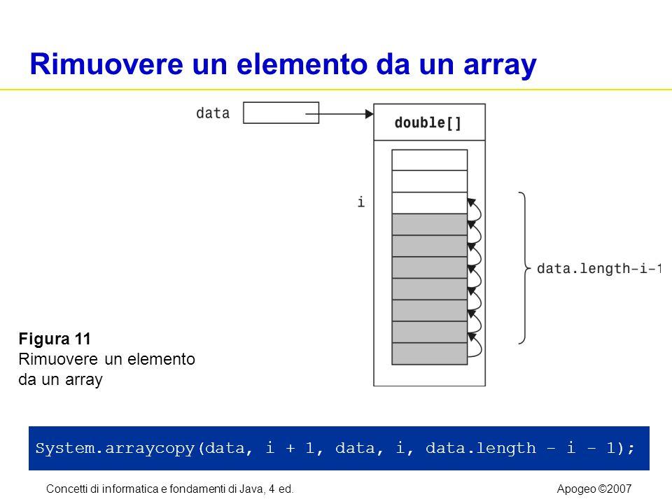 Concetti di informatica e fondamenti di Java, 4 ed.Apogeo ©2007 Rimuovere un elemento da un array System.arraycopy(data, i + 1, data, i, data.length -