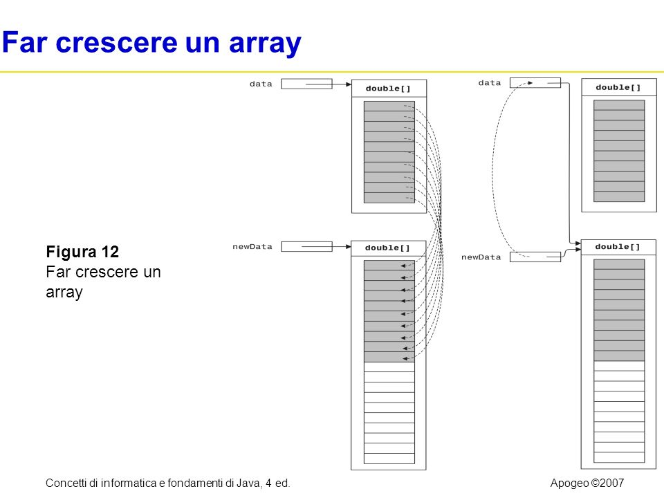 Concetti di informatica e fondamenti di Java, 4 ed.Apogeo ©2007 Far crescere un array Figura 12 Far crescere un array