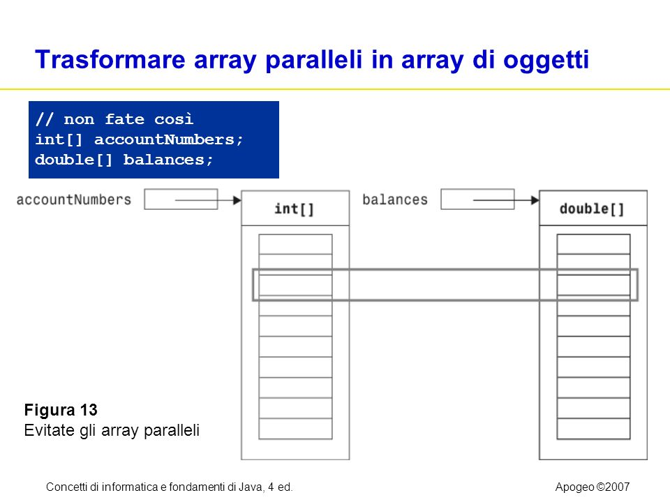 Concetti di informatica e fondamenti di Java, 4 ed.Apogeo ©2007 Trasformare array paralleli in array di oggetti // non fate così int[] accountNumbers; double[] balances; Figura 13 Evitate gli array paralleli