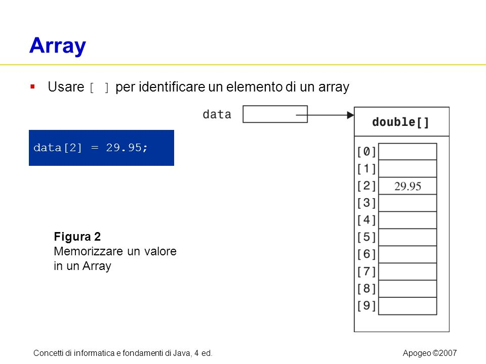Concetti di informatica e fondamenti di Java, 4 ed.Apogeo ©2007 Far crescere un array Il metodo System.arraycopy viene anche utilizzato per far crescere di dimensione un array che non ha più spazio, seguendo queste fasi operative: 1.Creare un nuovo array, di dimensione maggiore 2.Copiare tutti gli elementi nel nuovo array 3.Memorizzare nella variabile array il riferimento al nuovo array double[] newData = new double[2 * data.length]; System.arraycopy(data, 0, newData, 0, data.length); data = newData;