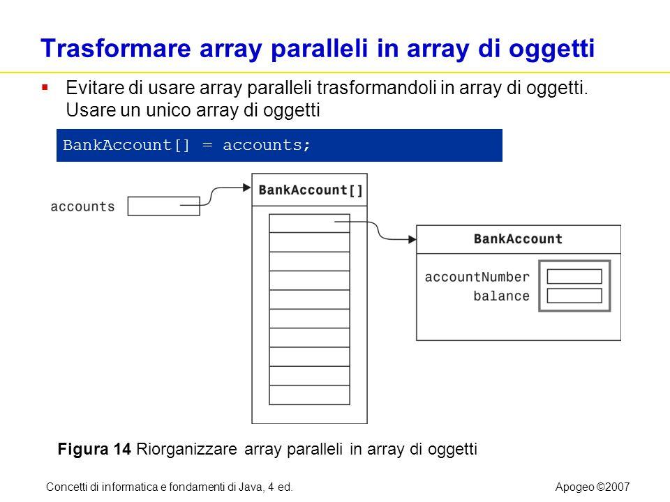 Concetti di informatica e fondamenti di Java, 4 ed.Apogeo ©2007 Trasformare array paralleli in array di oggetti Evitare di usare array paralleli trasf