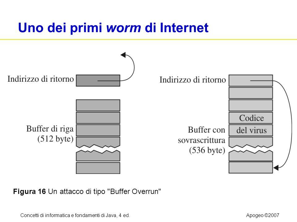 Concetti di informatica e fondamenti di Java, 4 ed.Apogeo ©2007 Uno dei primi worm di Internet Figura 16 Un attacco di tipo