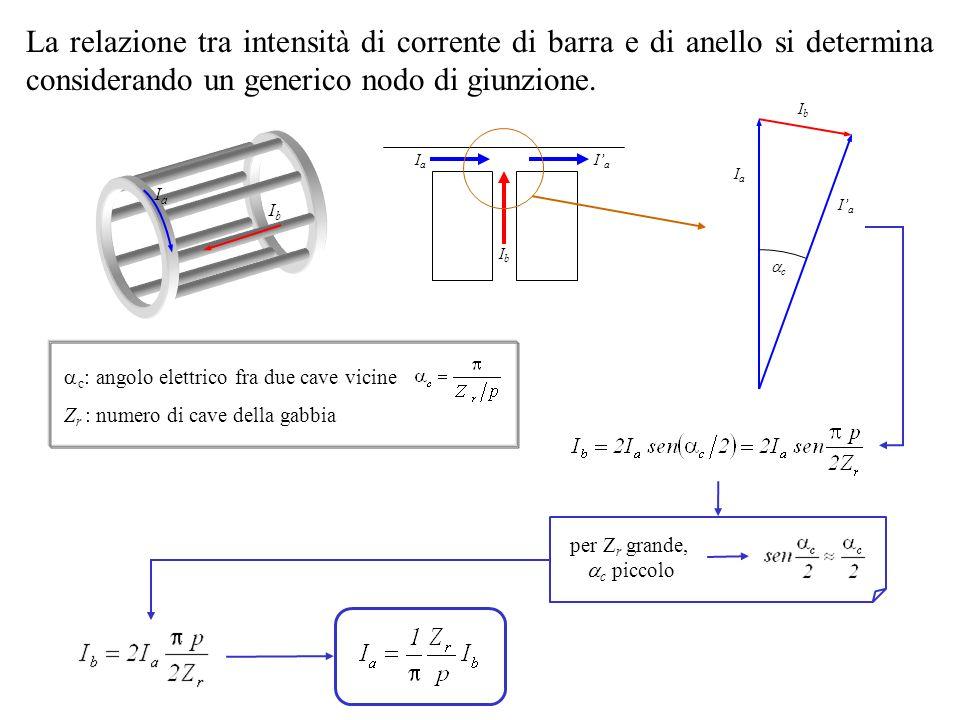 IbIb IaIa La relazione tra intensità di corrente di barra e di anello si determina considerando un generico nodo di giunzione. per Z r grande, c picco