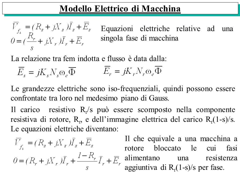 Modello Elettrico di Macchina Equazioni elettriche relative ad una singola fase di macchina La relazione tra fem indotta e flusso è data dalla: Le gra