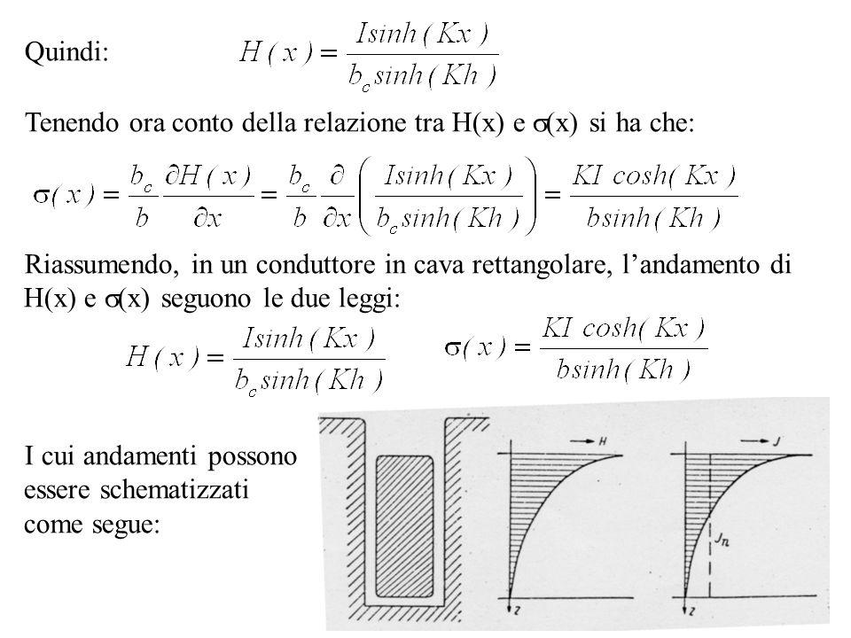 Quindi: Tenendo ora conto della relazione tra H(x) e (x) si ha che: Riassumendo, in un conduttore in cava rettangolare, landamento di H(x) e (x) seguo