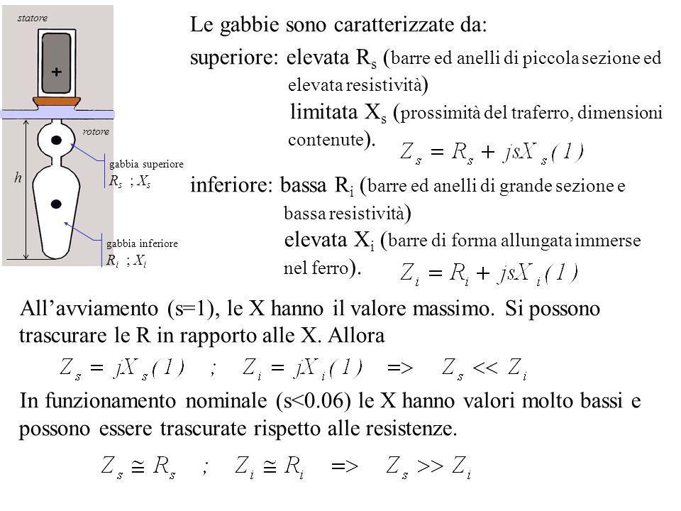 rotore statore gabbia superiore R s ; X s gabbia inferiore R i ; X i h Le gabbie sono caratterizzate da: superiore: elevata R s ( barre ed anelli di p