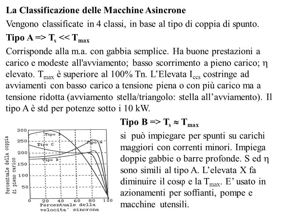 La Classificazione delle Macchine Asincrone Vengono classificate in 4 classi, in base al tipo di coppia di spunto. Tipo A => T s << T max Corrisponde