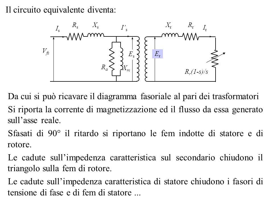 Il circuito equivalente diventa: RsRs RrRr RaRa XsXs XrXr XmXm EsEs ErEr V fs IsIs IrIr IsIs R r (1-s)/s Da cui si può ricavare il diagramma fasoriale