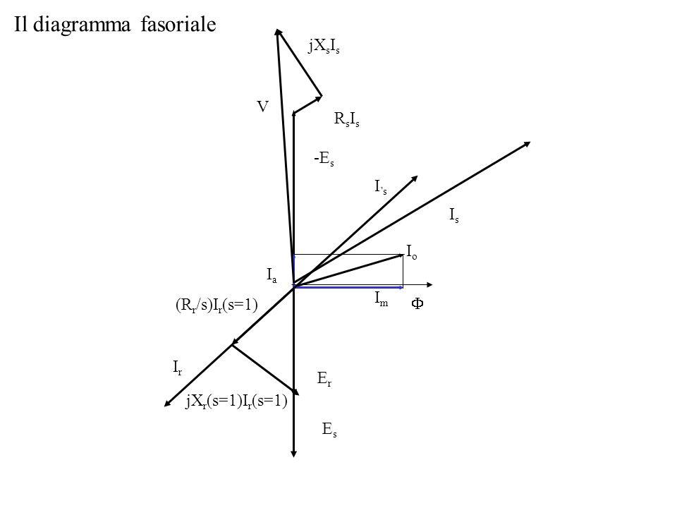 Il diagramma fasoriale V IoIo ImIm IaIa ErEr EsEs (R r /s)I r (s=1) jX r (s=1)I r (s=1) IsIs IsIs -E s jX s I s RsIsRsIs IrIr