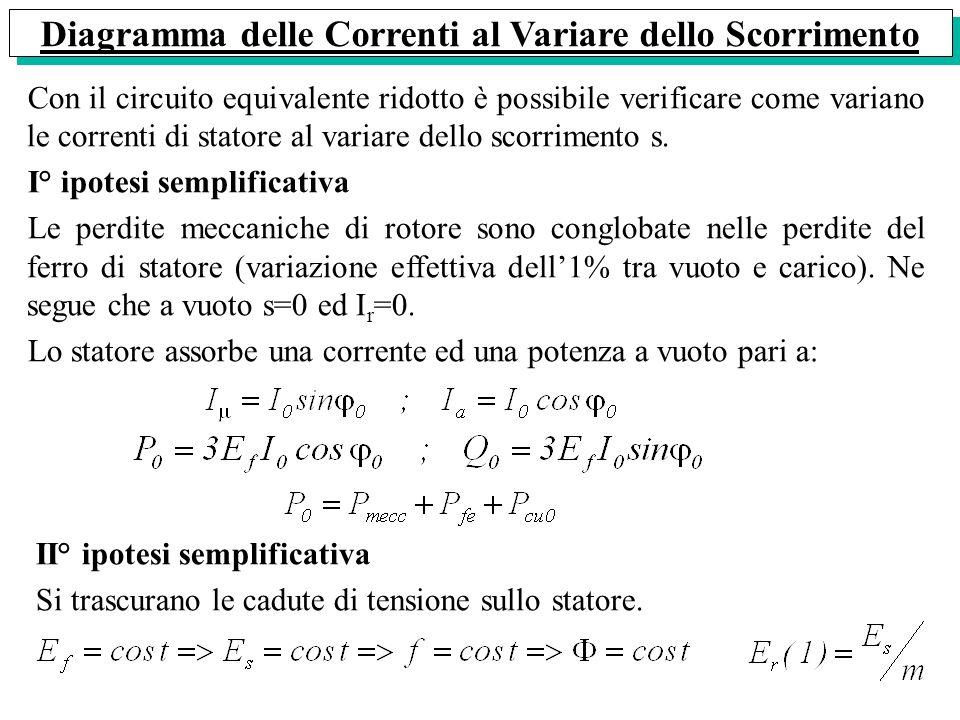 Diagramma delle Correnti al Variare dello Scorrimento Con il circuito equivalente ridotto è possibile verificare come variano le correnti di statore a