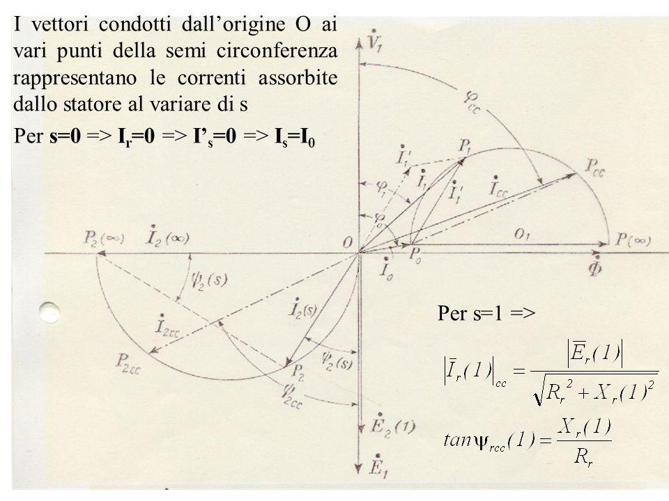 I vettori condotti dallorigine O ai vari punti della semi circonferenza rappresentano le correnti assorbite dallo statore al variare di s Per s=0 => I