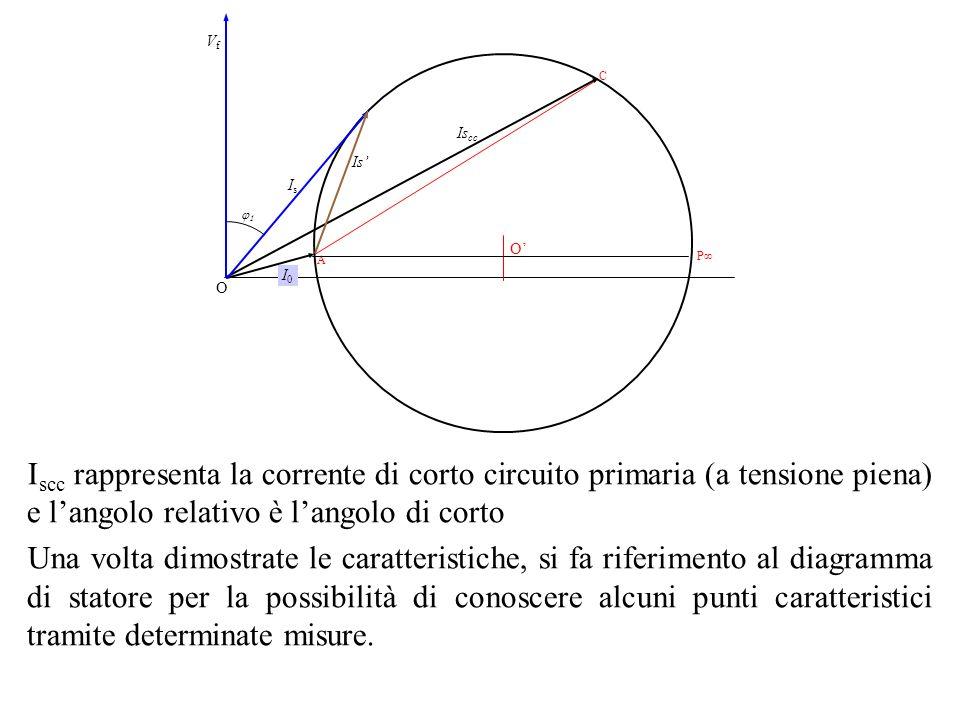 I scc rappresenta la corrente di corto circuito primaria (a tensione piena) e langolo relativo è langolo di corto Una volta dimostrate le caratteristi