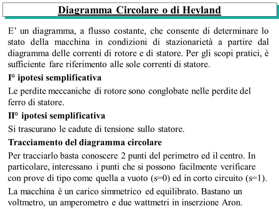 Diagramma Circolare o di Heyland E un diagramma, a flusso costante, che consente di determinare lo stato della macchina in condizioni di stazionarietà