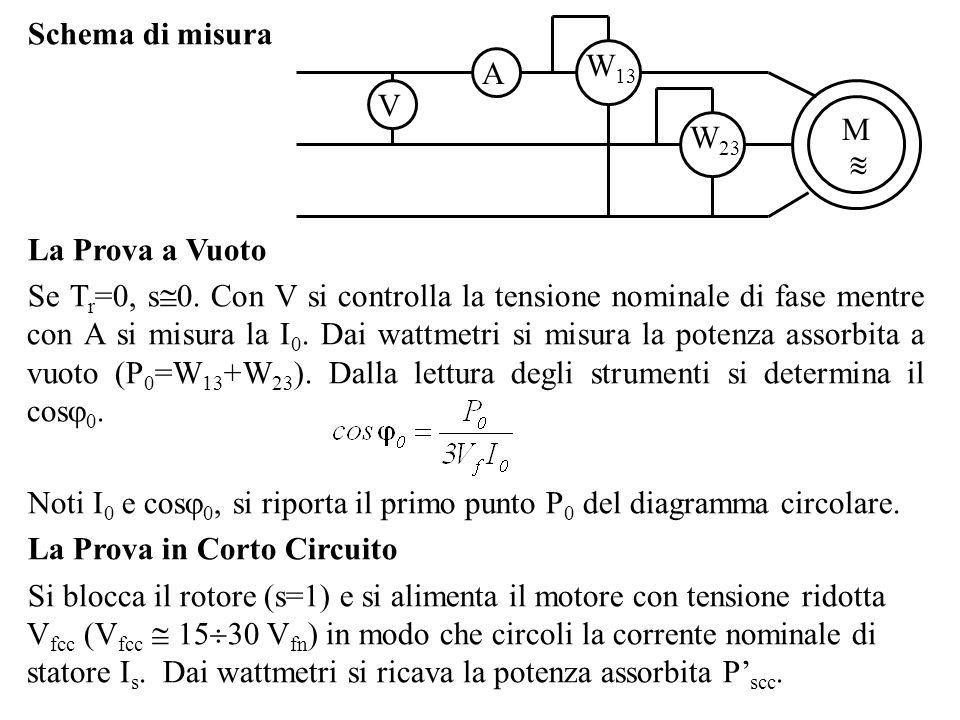 Schema di misura V A W 13 W 23 M La Prova a Vuoto Se T r =0, s 0. Con V si controlla la tensione nominale di fase mentre con A si misura la I 0. Dai w