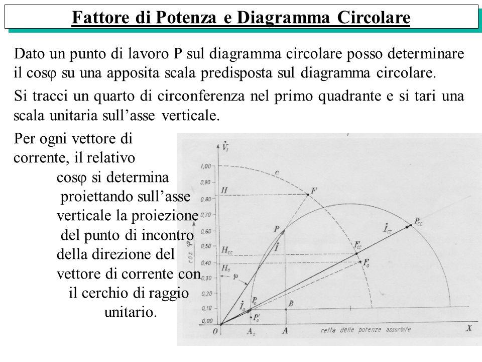 Fattore di Potenza e Diagramma Circolare Dato un punto di lavoro P sul diagramma circolare posso determinare il cos su una apposita scala predisposta