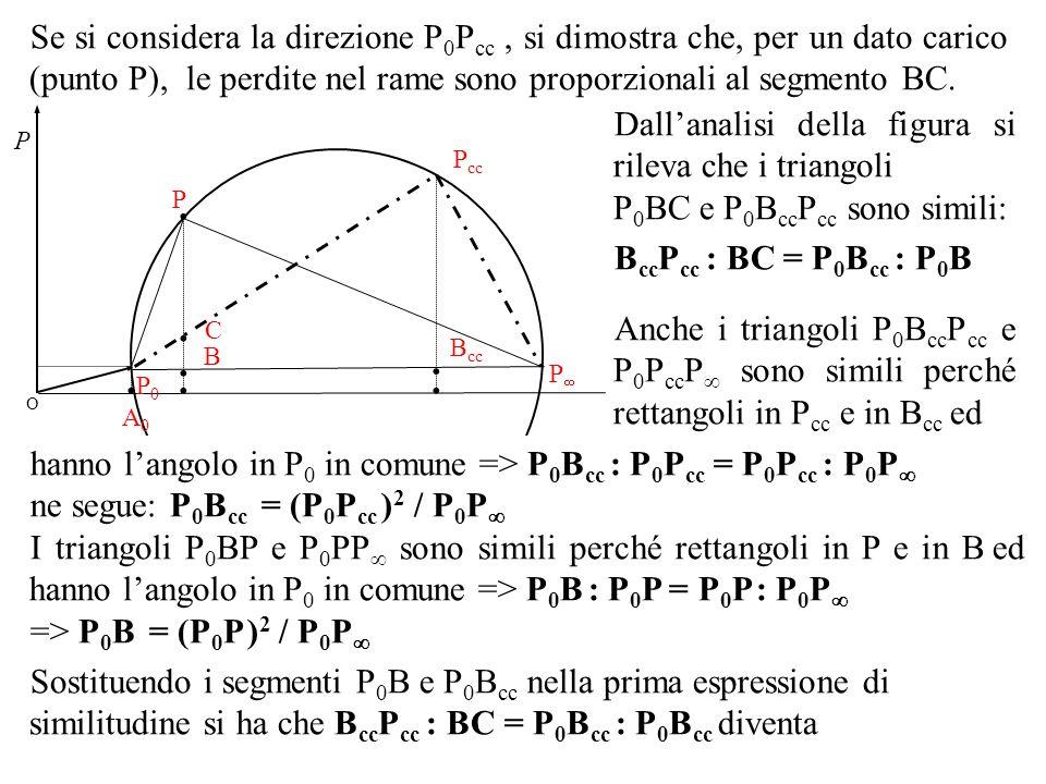 O P0P0 P P cc P A0A0 B...... C B cc Se si considera la direzione P 0 P cc, si dimostra che, per un dato carico (punto P), le perdite nel rame sono pro