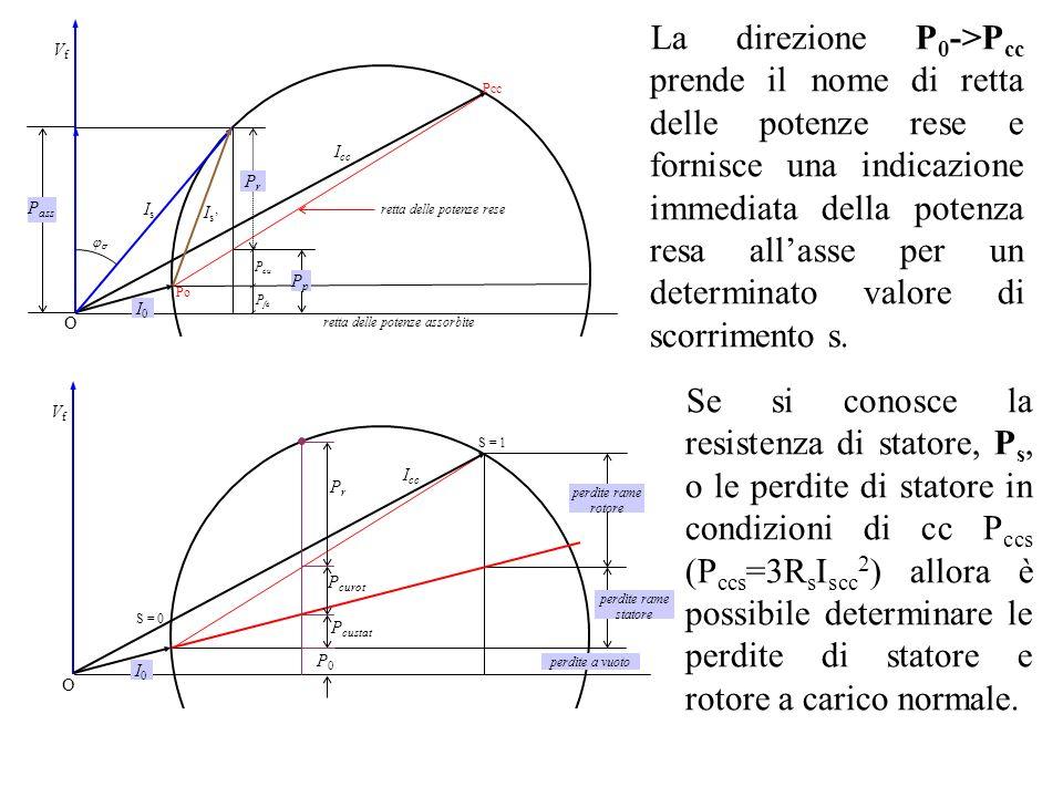 La direzione P 0 ->P cc prende il nome di retta delle potenze rese e fornisce una indicazione immediata della potenza resa allasse per un determinato