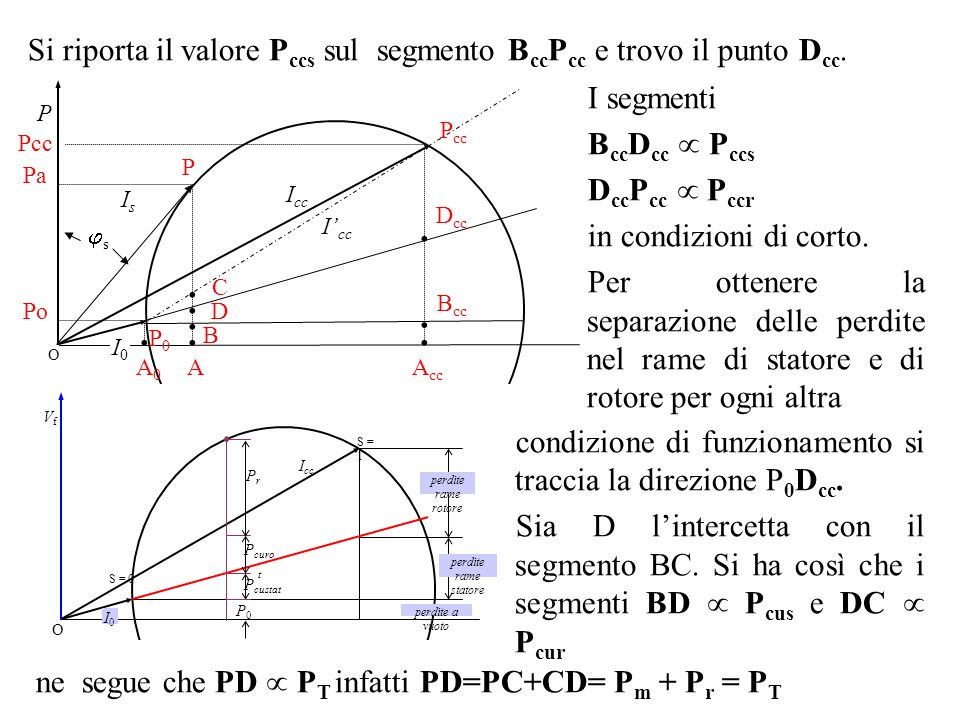 O P0P0 I0I0 I cc P P cc I cc s IsIs P AA0A0 A cc B...... C Pa Pcc Po B cc Si riporta il valore P ccs sul segmento B cc P cc e trovo il punto D cc. I s