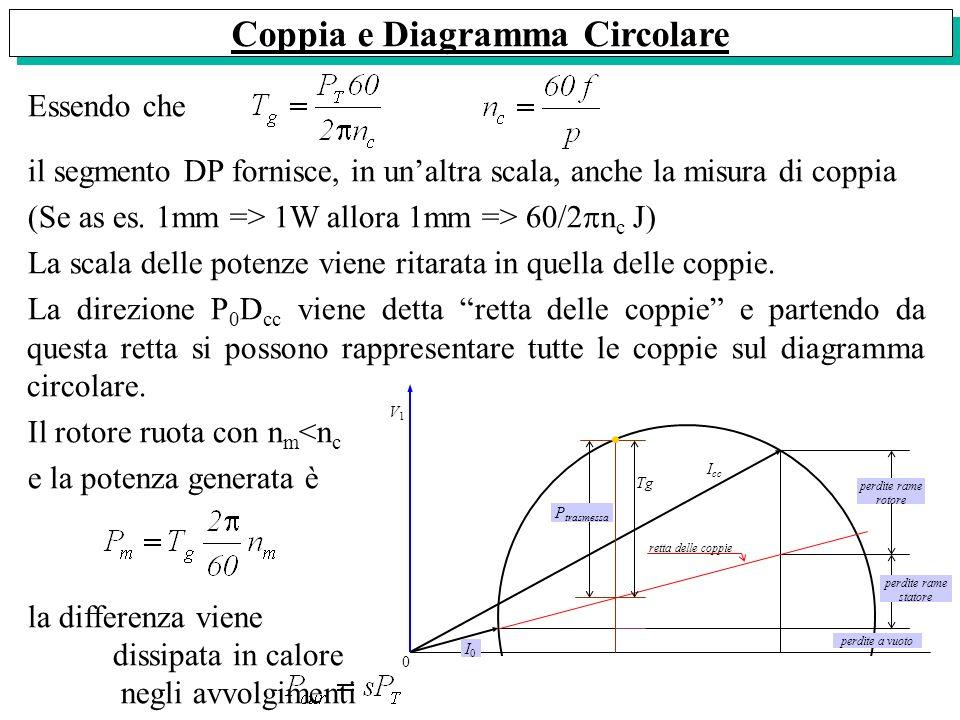 Coppia e Diagramma Circolare Essendo che il segmento DP fornisce, in unaltra scala, anche la misura di coppia (Se as es. 1mm => 1W allora 1mm => 60/2