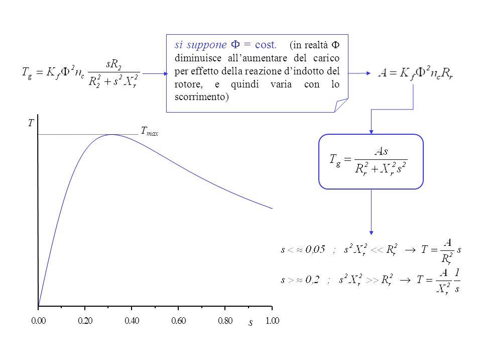 si suppone = cost. (in realtà diminuisce allaumentare del carico per effetto della reazione dindotto del rotore, e quindi varia con lo scorrimento) 0.