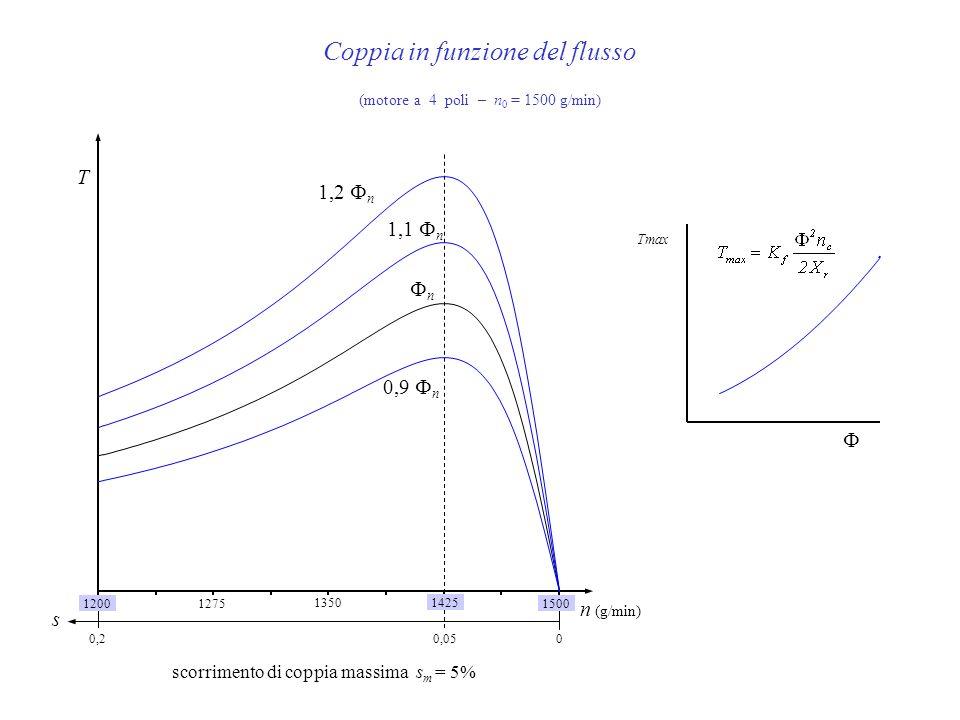 Tmax Coppia in funzione del flusso (motore a 4 poli – n 0 = 1500 g/min) 1500 14251350 1275 n (g/min) 1200 s 00,2 1,2 n 1,1 n n 0,9 n T 0,05 scorriment