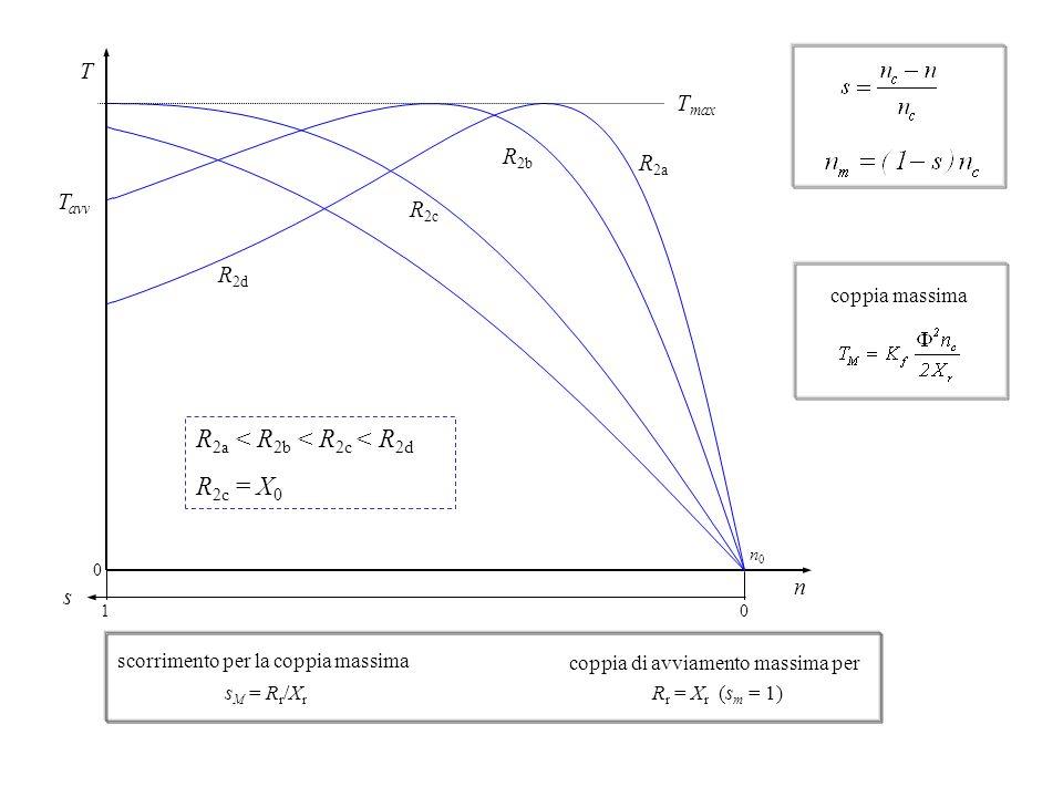 T n s 0 0 1 n0n0 T max T avv R 2a R 2b R 2c R 2d R 2a < R 2b < R 2c < R 2d R 2c = X 0 coppia massima scorrimento per la coppia massima s M = R r /X r