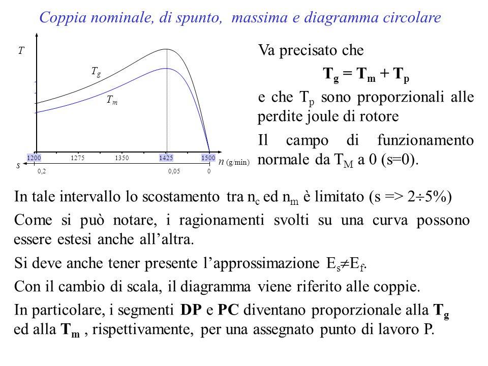 Coppia nominale, di spunto, massima e diagramma circolare 1500 14251350 1275 n (g/min) 1200 s 00,2 T 0,05 TgTg TmTm Va precisato che T g = T m + T p e