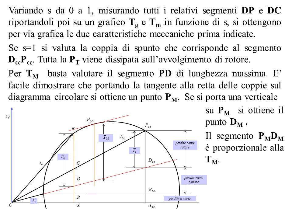 Variando s da 0 a 1, misurando tutti i relativi segmenti DP e DC riportandoli poi su un grafico T g e T m in funzione di s, si ottengono per via grafi