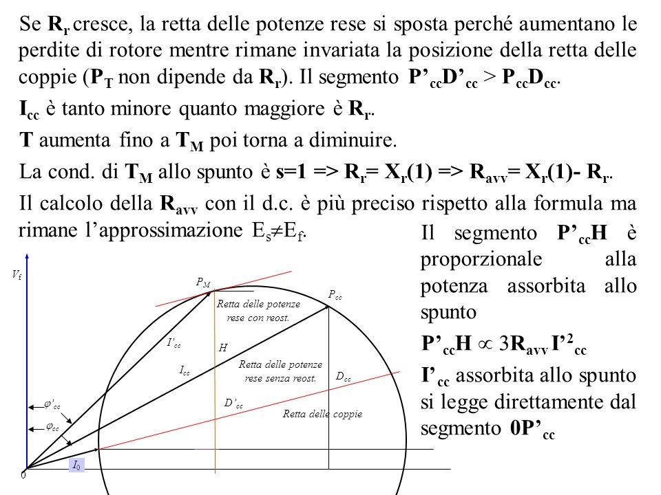 Se R r cresce, la retta delle potenze rese si sposta perché aumentano le perdite di rotore mentre rimane invariata la posizione della retta delle copp