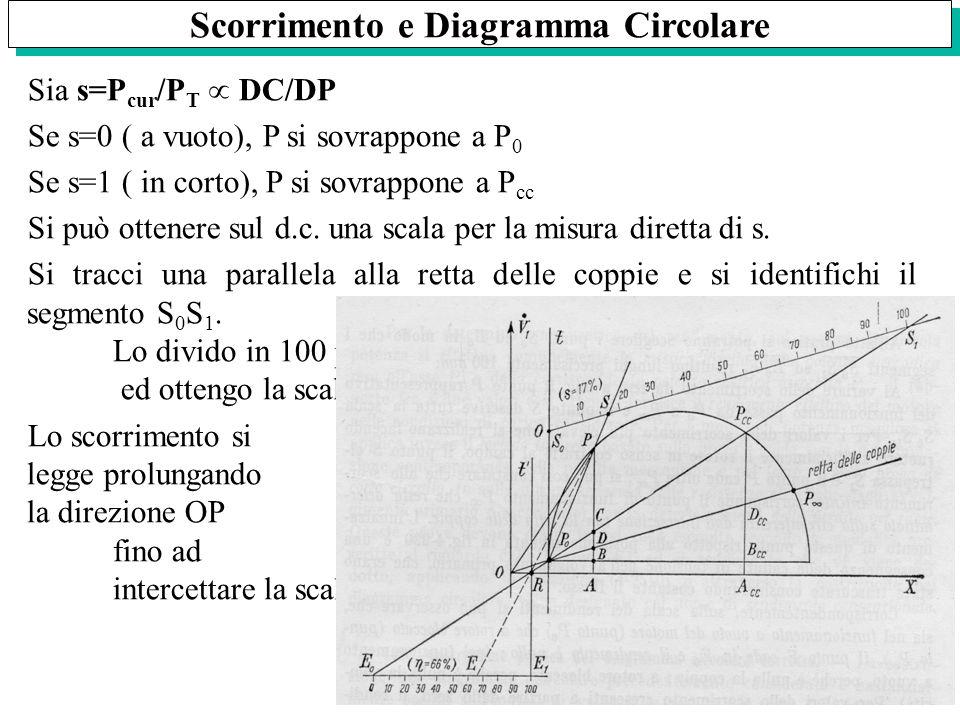 Scorrimento e Diagramma Circolare Sia s=P cur /P T DC/DP Se s=0 ( a vuoto), P si sovrappone a P 0 Se s=1 ( in corto), P si sovrappone a P cc Si può ot