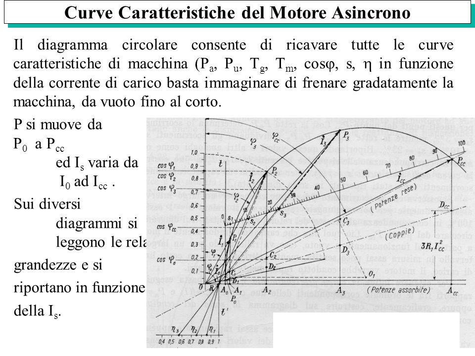 Curve Caratteristiche del Motore Asincrono Il diagramma circolare consente di ricavare tutte le curve caratteristiche di macchina (P a, P u, T g, T m,