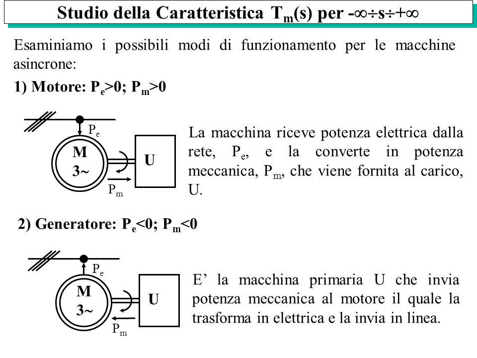 Studio della Caratteristica T m (s) per - s + Esaminiamo i possibili modi di funzionamento per le macchine asincrone: 1) Motore: P e >0; P m >0 U M 3