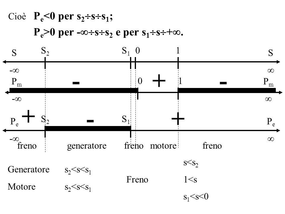 S - Cioè P e <0 per s 2 s s 1 ; P e >0 per - s s 2 e per s 1 s +. S S2S2 S1S1 01 P m - P m 01 +-- S2S2 S1S1 P e - P e -+ + freno motoregeneratore Gene