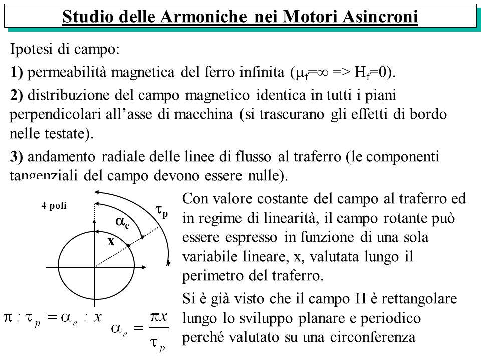 Ipotesi di campo: 1) permeabilità magnetica del ferro infinita ( f = => H f =0). 2) distribuzione del campo magnetico identica in tutti i piani perpen