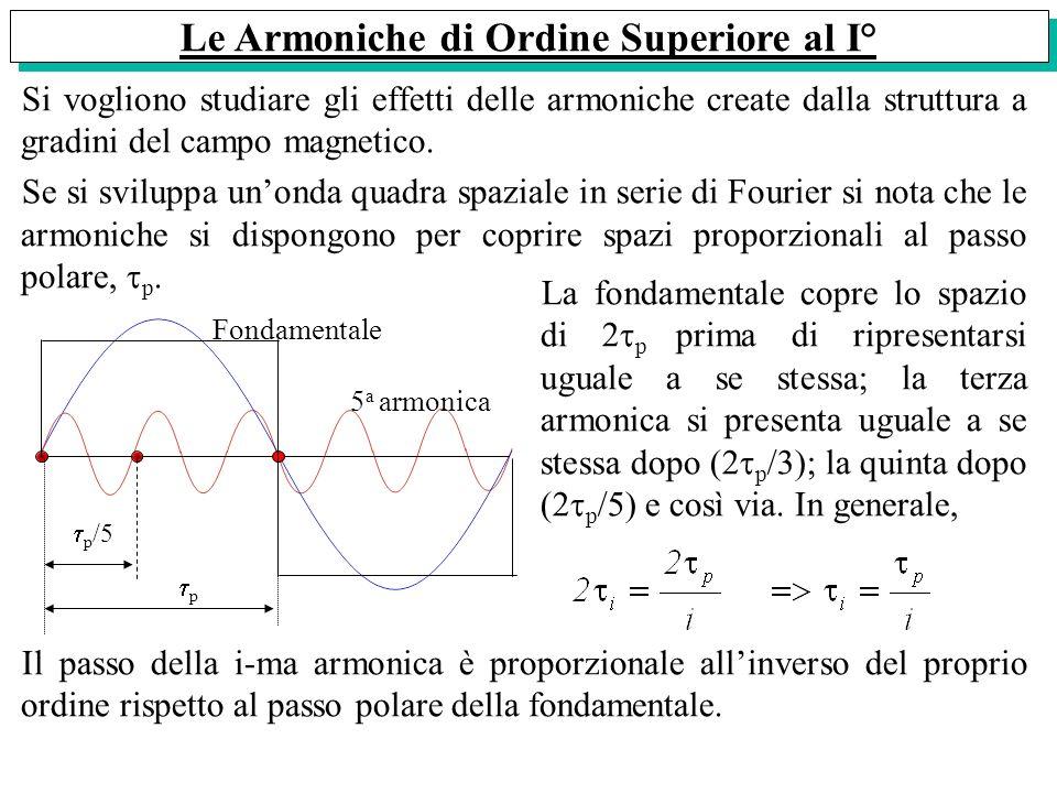 Le Armoniche di Ordine Superiore al I° Si vogliono studiare gli effetti delle armoniche create dalla struttura a gradini del campo magnetico. Se si sv