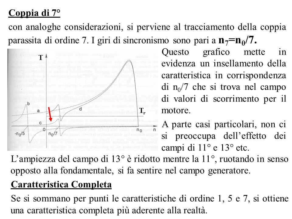Coppia di 7° con analoghe considerazioni, si perviene al tracciamento della coppia parassita di ordine 7. I giri di sincronismo sono pari a n 7 =n 0 /